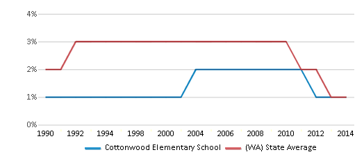 This chart display the percentage of American Indian students in Cottonwood Elementary School and percentage of American Indian public school students in Washington by year, with the latest 2013-14 school year data.