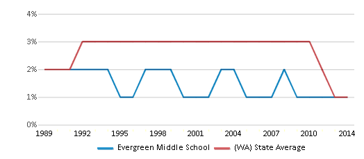 This chart display the percentage of American Indian students in Evergreen Middle School and percentage of American Indian public school students in Washington by year, with the latest 2013-14 school year data.