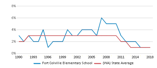 This chart display the percentage of American Indian students in Fort Colville Elementary School and percentage of American Indian public school students in Washington by year, with the latest 2017-18 school year data.