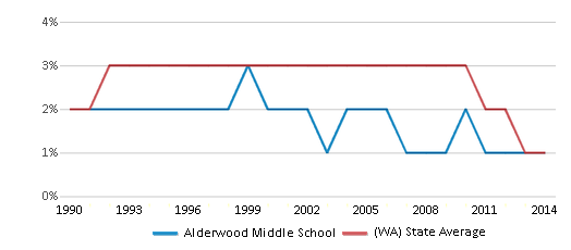 This chart display the percentage of American Indian students in Alderwood Middle School and percentage of American Indian public school students in Washington by year, with the latest 2013-14 school year data.