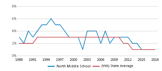 This chart display the percentage of American Indian students in North Middle School and percentage of American Indian public school students in Washington by year, with the latest 2017-18 school year data.