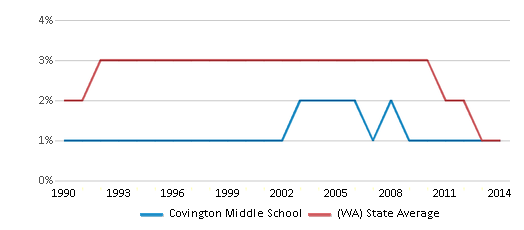 This chart display the percentage of American Indian students in Covington Middle School and percentage of American Indian public school students in Washington by year, with the latest 2013-14 school year data.