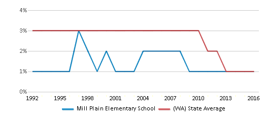 This chart display the percentage of American Indian students in Mill Plain Elementary School and percentage of American Indian public school students in Washington by year, with the latest 2015-16 school year data.