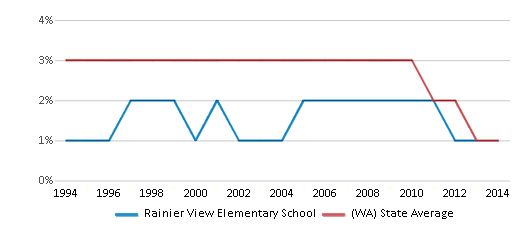 This chart display the percentage of American Indian students in Rainier View Elementary School and percentage of American Indian public school students in Washington by year, with the latest 2013-14 school year data.