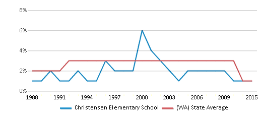 This chart display the percentage of American Indian students in Christensen Elementary School and percentage of American Indian public school students in Washington by year, with the latest 2014-15 school year data.