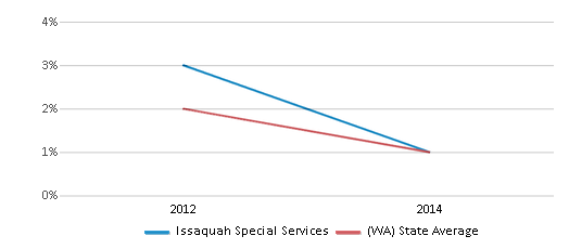 This chart display the percentage of American Indian students in Issaquah Special Services and percentage of American Indian public school students in Washington by year, with the latest 2013-14 school year data.