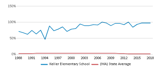 This chart display the percentage of American Indian students in Keller Elementary School and percentage of American Indian public school students in Washington by year, with the latest 2017-18 school year data.
