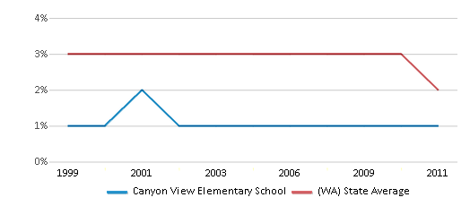 This chart display the percentage of American Indian students in Canyon View Elementary School and percentage of American Indian public school students in Washington by year, with the latest 2010-11 school year data.