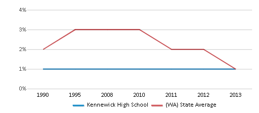 This chart display the percentage of American Indian students in Kennewick High School and percentage of American Indian public school students in Washington by year, with the latest 2012-13 school year data.