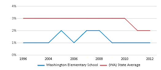 This chart display the percentage of American Indian students in Washington Elementary School and percentage of American Indian public school students in Washington by year, with the latest 2011-12 school year data.