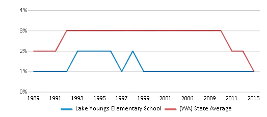 This chart display the percentage of American Indian students in Lake Youngs Elementary School and percentage of American Indian public school students in Washington by year, with the latest 2014-15 school year data.