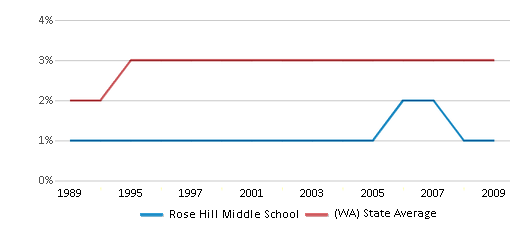This chart display the percentage of American Indian students in Rose Hill Middle School and percentage of American Indian public school students in Washington by year, with the latest 2008-09 school year data.