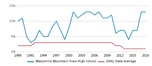 This chart display the percentage of American Indian students in Marysville Mountain View High School and percentage of American Indian public school students in Washington by year, with the latest 2017-18 school year data.