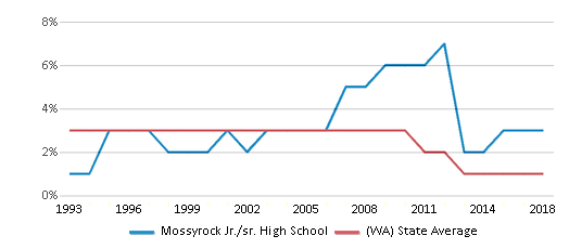 This chart display the percentage of American Indian students in Mossyrock Jr./sr. High School and percentage of American Indian public school students in Washington by year, with the latest 2017-18 school year data.