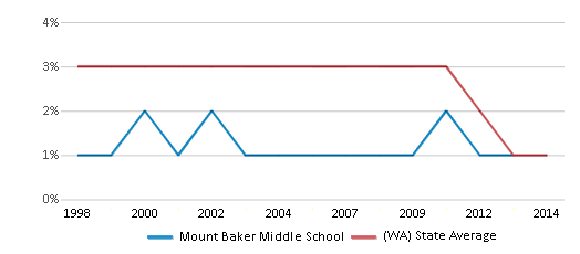 This chart display the percentage of American Indian students in Mount Baker Middle School and percentage of American Indian public school students in Washington by year, with the latest 2013-14 school year data.