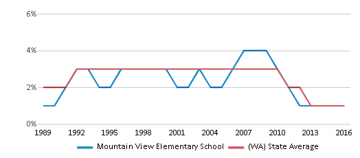 This chart display the percentage of American Indian students in Mountain View Elementary School and percentage of American Indian public school students in Washington by year, with the latest 2015-16 school year data.