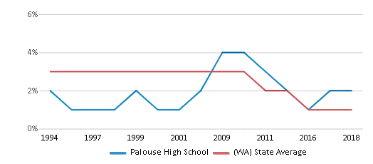 This chart display the percentage of American Indian students in Palouse High School and percentage of American Indian public school students in Washington by year, with the latest 2017-18 school year data.