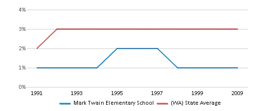 This chart display the percentage of American Indian students in Mark Twain Elementary School and percentage of American Indian public school students in Washington by year, with the latest 2008-09 school year data.