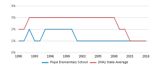 This chart display the percentage of American Indian students in Pope Elementary School and percentage of American Indian public school students in Washington by year, with the latest 2017-18 school year data.