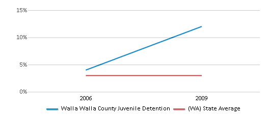 This chart display the percentage of American Indian students in Walla Walla County Juvenile Detention and percentage of American Indian public school students in Washington by year, with the latest 2008-09 school year data.