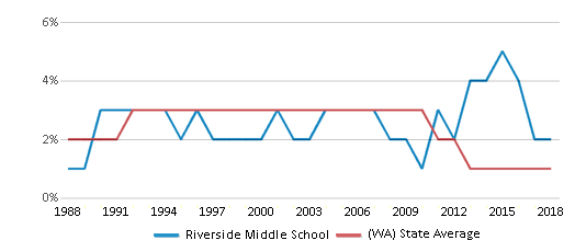 This chart display the percentage of American Indian students in Riverside Middle School and percentage of American Indian public school students in Washington by year, with the latest 2017-18 school year data.