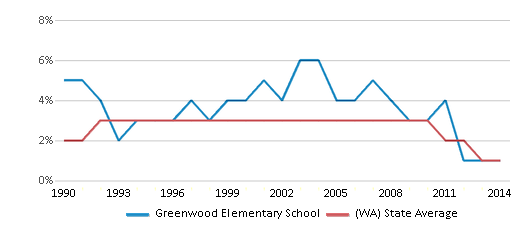 This chart display the percentage of American Indian students in Greenwood Elementary School and percentage of American Indian public school students in Washington by year, with the latest 2013-14 school year data.