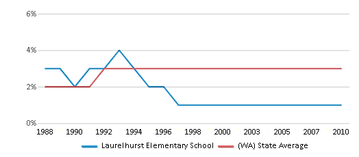 This chart display the percentage of American Indian students in Laurelhurst Elementary School and percentage of American Indian public school students in Washington by year, with the latest 2009-10 school year data.