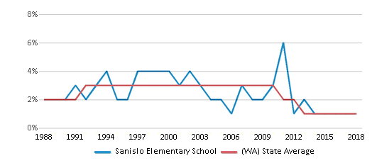 This chart display the percentage of American Indian students in Sanislo Elementary School and percentage of American Indian public school students in Washington by year, with the latest 2017-18 school year data.