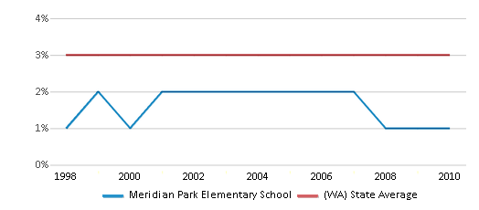 This chart display the percentage of American Indian students in Meridian Park Elementary School and percentage of American Indian public school students in Washington by year, with the latest 2009-10 school year data.