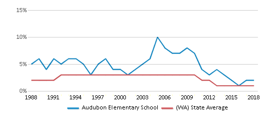 This chart display the percentage of American Indian students in Audubon Elementary School and percentage of American Indian public school students in Washington by year, with the latest 2017-18 school year data.