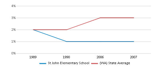 This chart display the percentage of American Indian students in St John Elementary School and percentage of American Indian public school students in Washington by year, with the latest 2006-07 school year data.