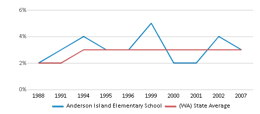 This chart display the percentage of American Indian students in Anderson Island Elementary School and percentage of American Indian public school students in Washington by year, with the latest 2006-07 school year data.