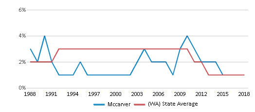 This chart display the percentage of American Indian students in Mccarver and percentage of American Indian public school students in Washington by year, with the latest 2017-18 school year data.
