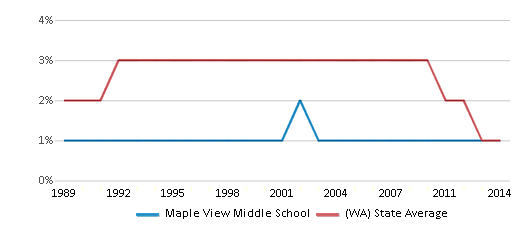 This chart display the percentage of American Indian students in Maple View Middle School and percentage of American Indian public school students in Washington by year, with the latest 2013-14 school year data.