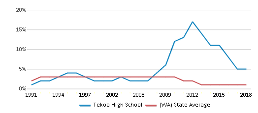 This chart display the percentage of American Indian students in Tekoa High School and percentage of American Indian public school students in Washington by year, with the latest 2017-18 school year data.