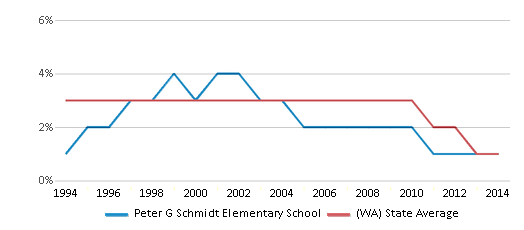 This chart display the percentage of American Indian students in Peter G Schmidt Elementary School and percentage of American Indian public school students in Washington by year, with the latest 2013-14 school year data.