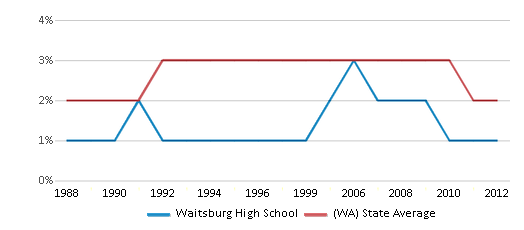 This chart display the percentage of American Indian students in Waitsburg High School and percentage of American Indian public school students in Washington by year, with the latest 2011-12 school year data.