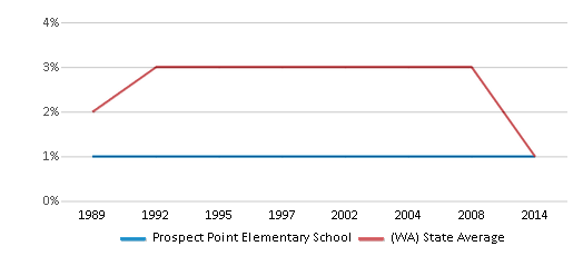 This chart display the percentage of American Indian students in Prospect Point Elementary School and percentage of American Indian public school students in Washington by year, with the latest 2013-14 school year data.
