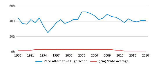 This chart display the percentage of American Indian students in Pace Alternative High School and percentage of American Indian public school students in Washington by year, with the latest 2017-18 school year data.