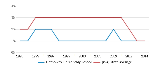 This chart display the percentage of American Indian students in Hathaway Elementary School and percentage of American Indian public school students in Washington by year, with the latest 2013-14 school year data.