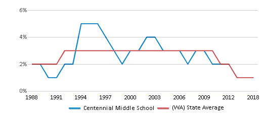 This chart display the percentage of American Indian students in Centennial Middle School and percentage of American Indian public school students in Washington by year, with the latest 2017-18 school year data.