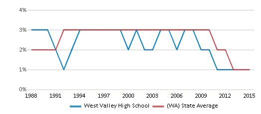 This chart display the percentage of American Indian students in West Valley High School and percentage of American Indian public school students in Washington by year, with the latest 2014-15 school year data.