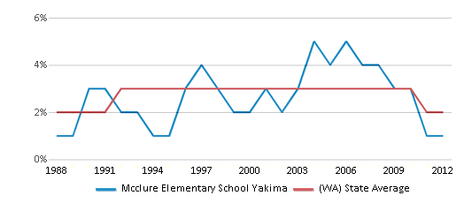 This chart display the percentage of American Indian students in Mcclure Elementary School Yakima and percentage of American Indian public school students in Washington by year, with the latest 2011-12 school year data.