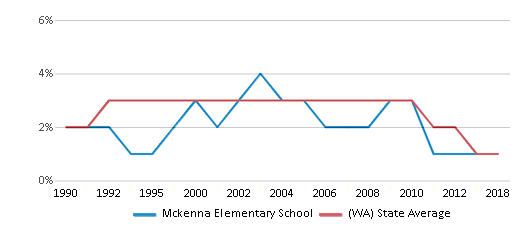 This chart display the percentage of American Indian students in Mckenna Elementary School and percentage of American Indian public school students in Washington by year, with the latest 2017-18 school year data.