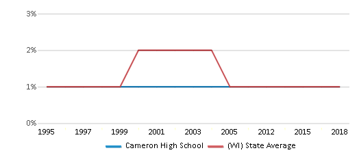 This chart display the percentage of American Indian students in Cameron High School and percentage of American Indian public school students in Wisconsin by year, with the latest 2017-18 school year data.