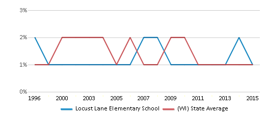 This chart display the percentage of American Indian students in Locust Lane Elementary School and percentage of American Indian public school students in Wisconsin by year, with the latest 2014-15 school year data.