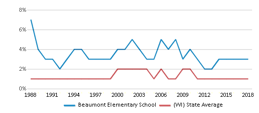 This chart display the percentage of American Indian students in Beaumont Elementary School and percentage of American Indian public school students in Wisconsin by year, with the latest 2017-18 school year data.