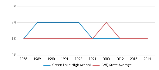 This chart display the percentage of American Indian students in Green Lake High School and percentage of American Indian public school students in Wisconsin by year, with the latest 2013-14 school year data.