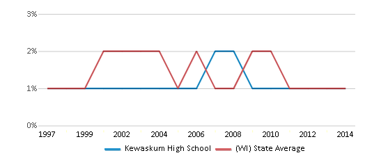 This chart display the percentage of American Indian students in Kewaskum High School and percentage of American Indian public school students in Wisconsin by year, with the latest 2013-14 school year data.