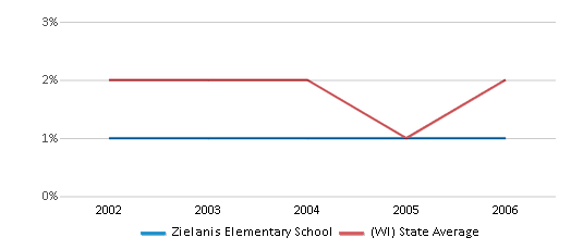 This chart display the percentage of American Indian students in Zielanis Elementary School and percentage of American Indian public school students in Wisconsin by year, with the latest 2005-06 school year data.